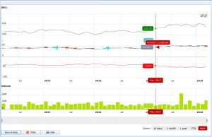 technical indicators transits bollinger band