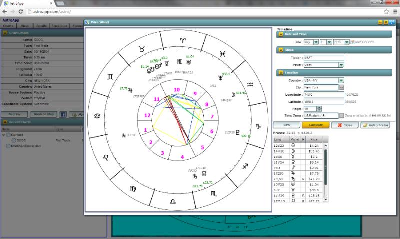 Financial Astrology software  Stock market astrology
