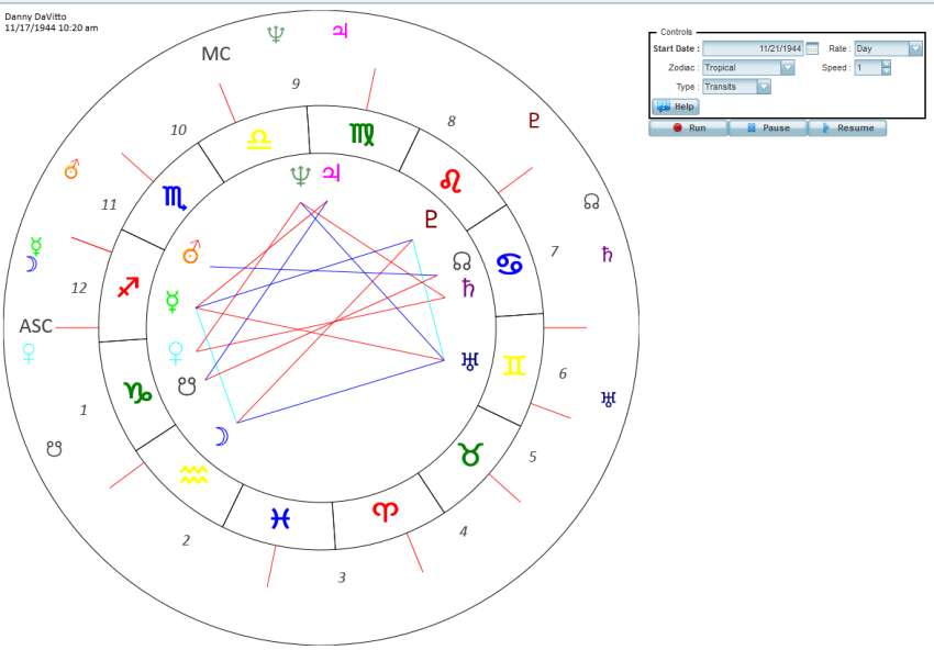 Astrological predictions and forecasting