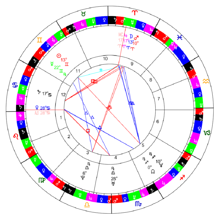 Online astrology chartkundli software free download for windows 7 online astrology chart chart styles nvjuhfo Image collections