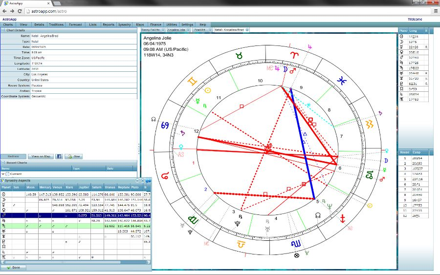 Synastry Astrology Composite Charts